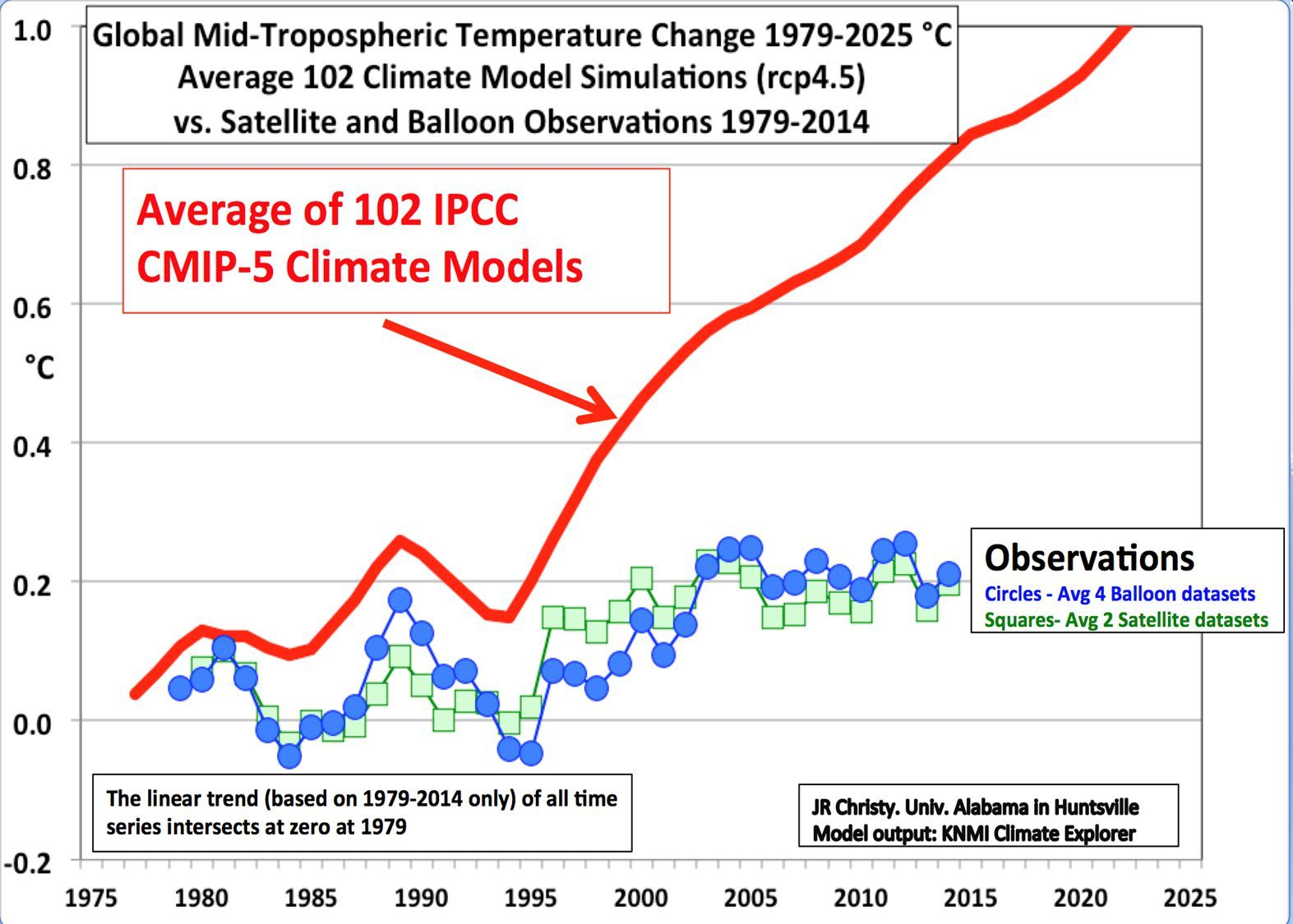 Note: Five-year running mean temperatures predicted by the IPCC's climate models and observed lower-atmospheric temperatures from weather balloon and satellites.